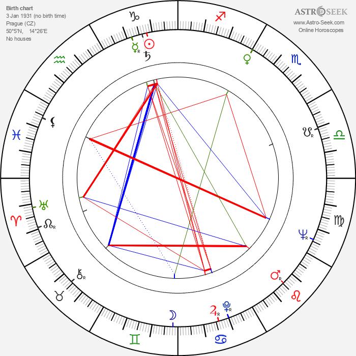 Miloš Švarc - Astrology Natal Birth Chart