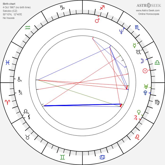 Miloš Urban - Astrology Natal Birth Chart