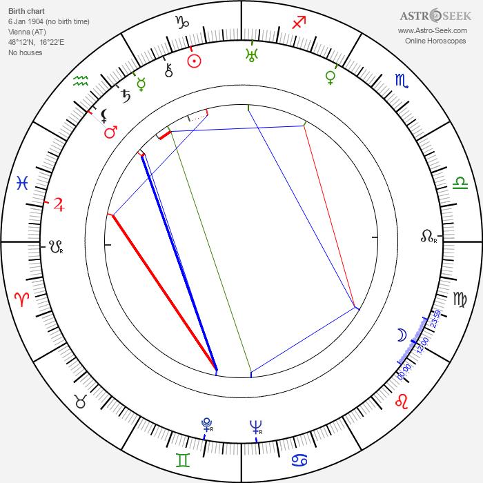 Milos Václav Kratochvíl - Astrology Natal Birth Chart