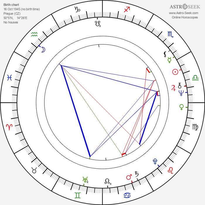 Miloš Vávra - Astrology Natal Birth Chart