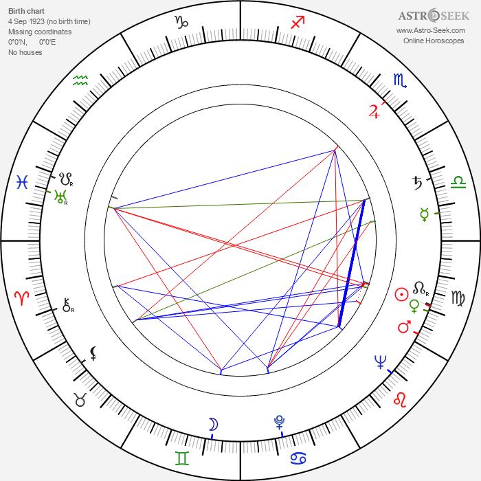 Miloš Vosmanský - Astrology Natal Birth Chart