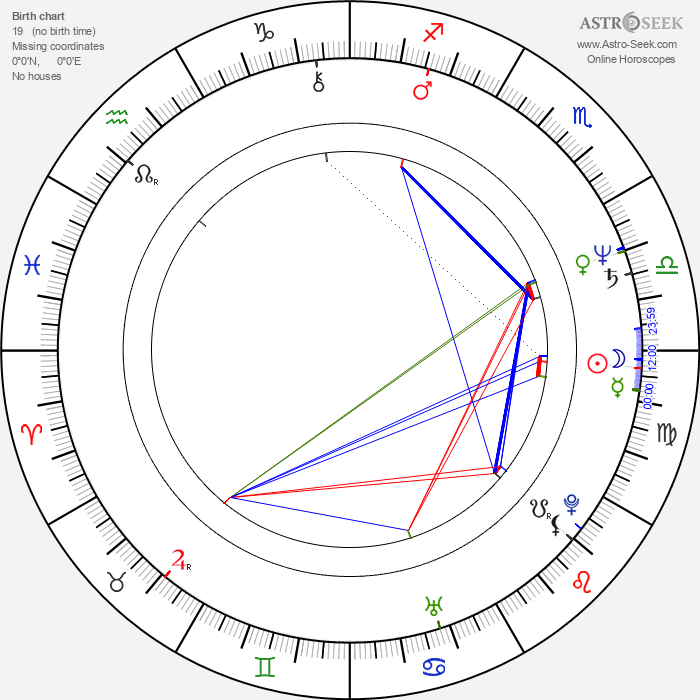 Miloš Zábranský - Astrology Natal Birth Chart