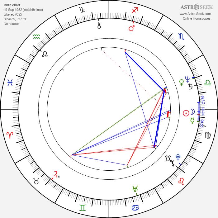 Miloš Zábranský - Astrology Natal Birth Chart