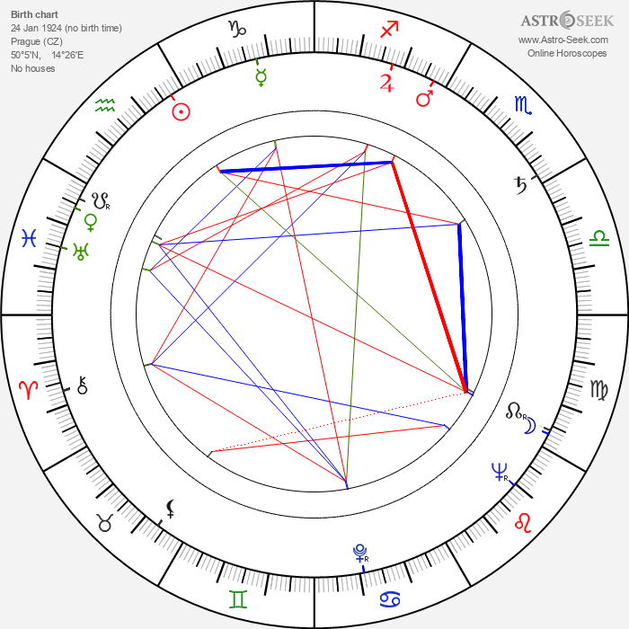 Miloslav Ducháč - Astrology Natal Birth Chart