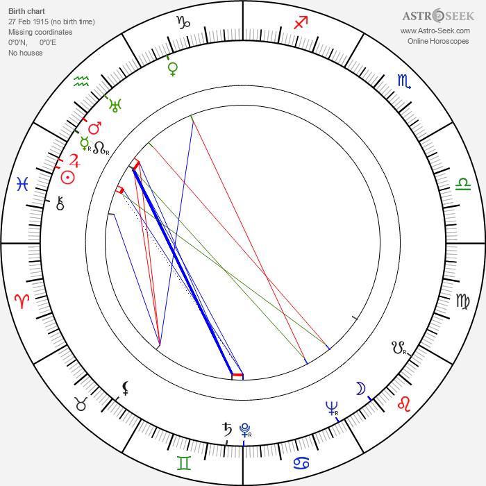 Miloslav Holub - Astrology Natal Birth Chart