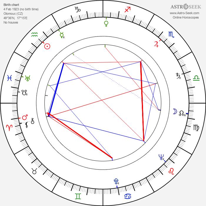 Miloslav Homola - Astrology Natal Birth Chart