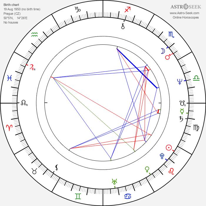 Miloslav Horáček - Astrology Natal Birth Chart