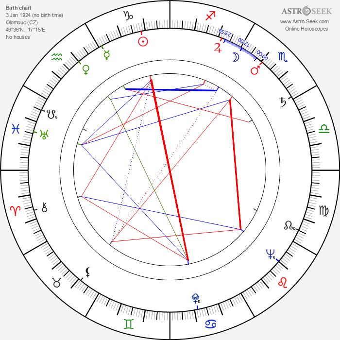 Miloslav Hůrka - Astrology Natal Birth Chart