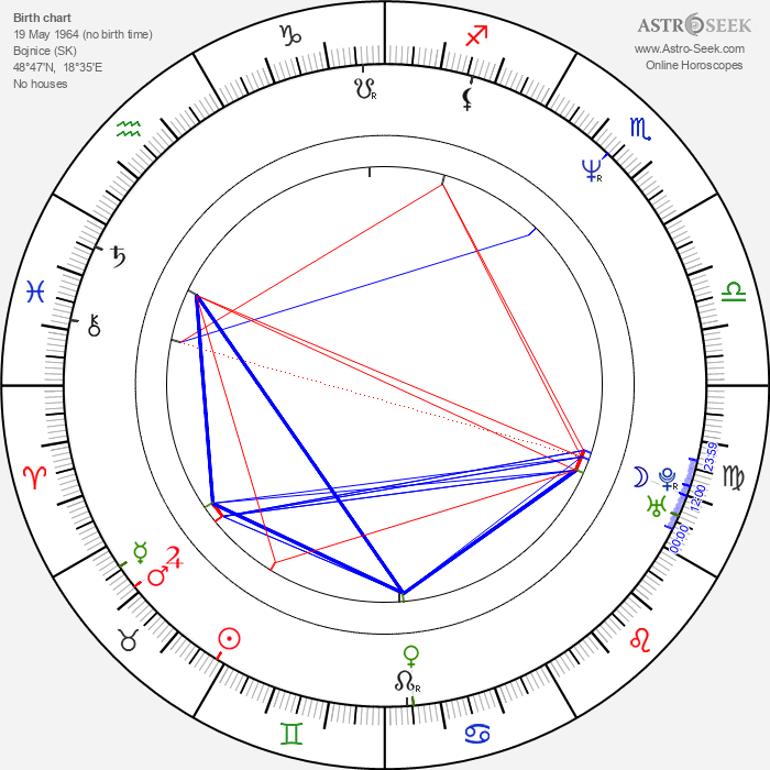 Miloslav Mečíř - Astrology Natal Birth Chart