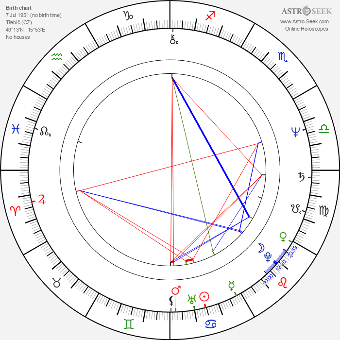 Miloslav Mejzlík - Astrology Natal Birth Chart