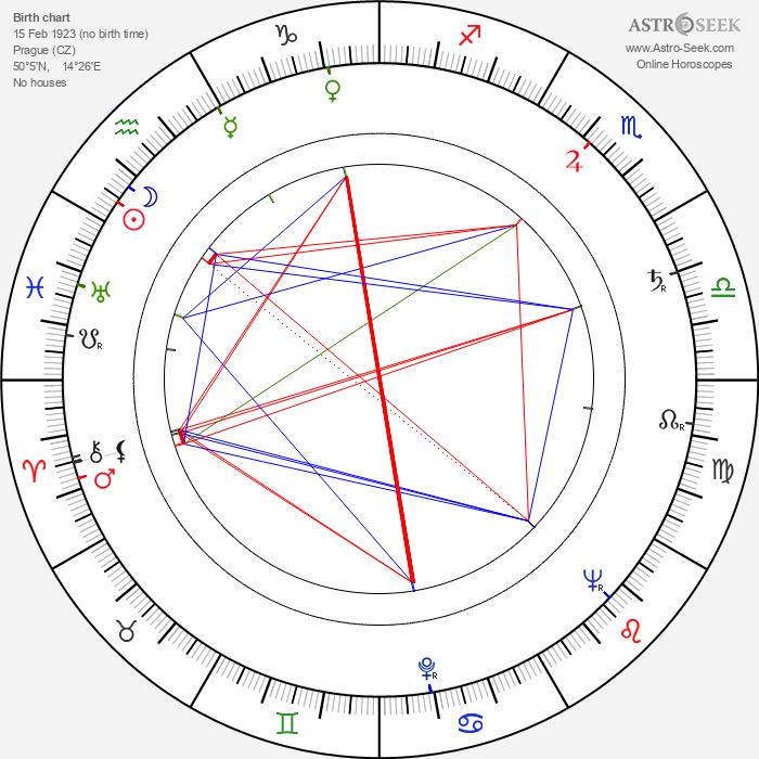 Miloslav Novák - Astrology Natal Birth Chart