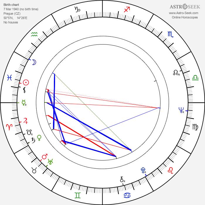 Miloslav Šimek - Astrology Natal Birth Chart