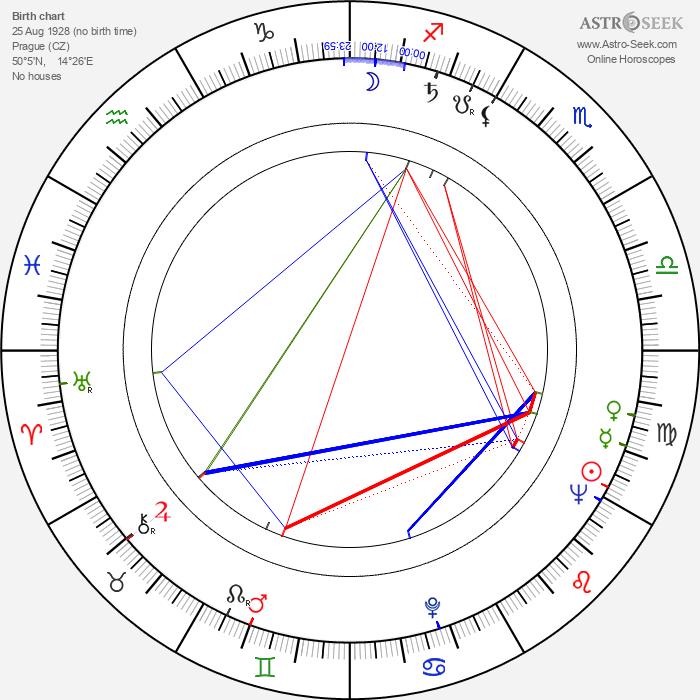 Miloslav Štibich - Astrology Natal Birth Chart