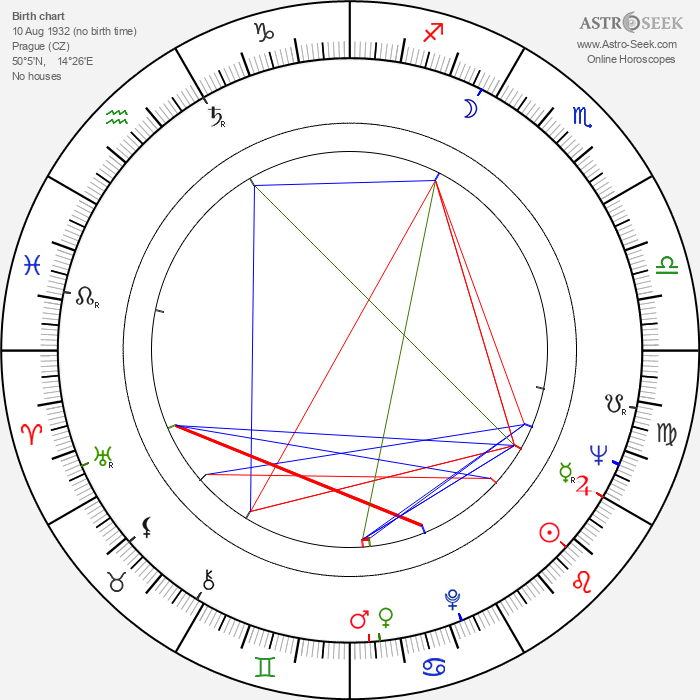 Miloslav Švandrlík - Astrology Natal Birth Chart