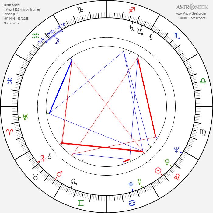 Miloslav Včala - Astrology Natal Birth Chart