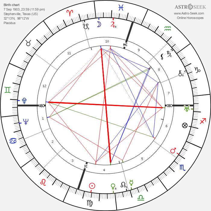 Milton Brown - Astrology Natal Birth Chart