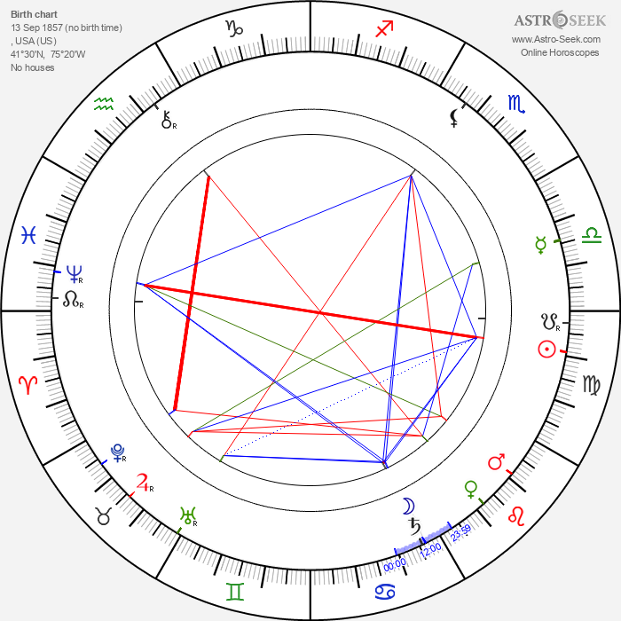 Milton Hershey - Astrology Natal Birth Chart