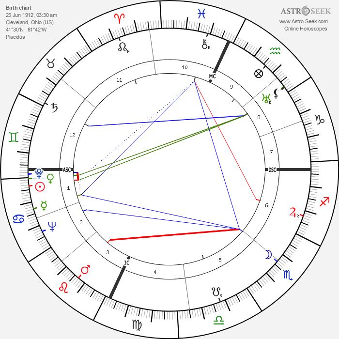 Milton Shapp - Astrology Natal Birth Chart