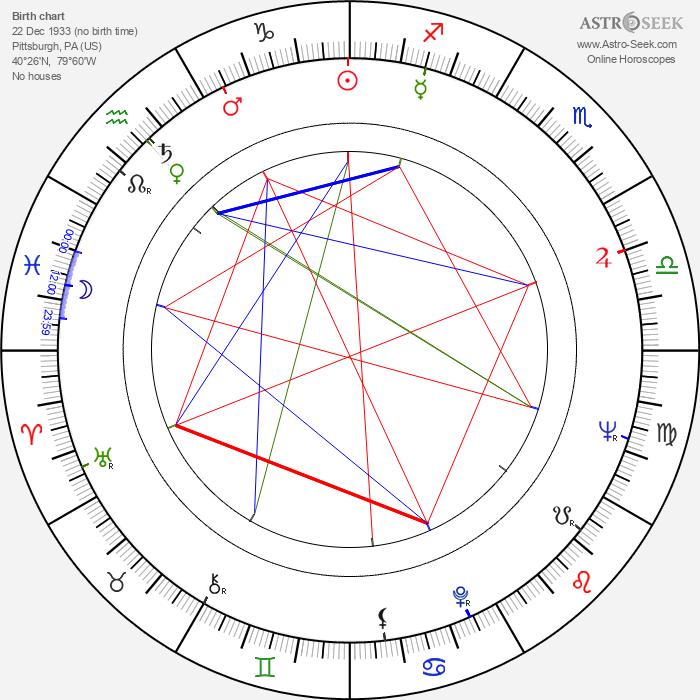 Milton Katselas - Astrology Natal Birth Chart