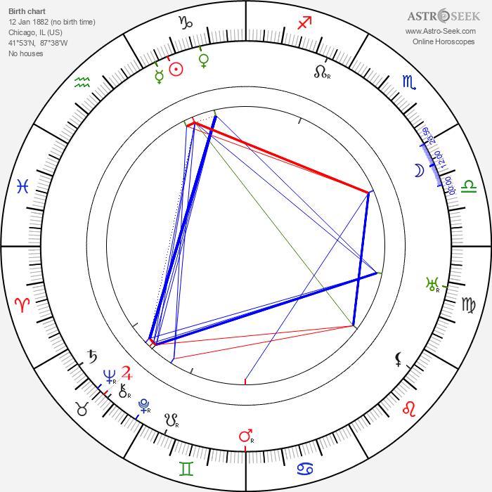 Milton Sills - Astrology Natal Birth Chart