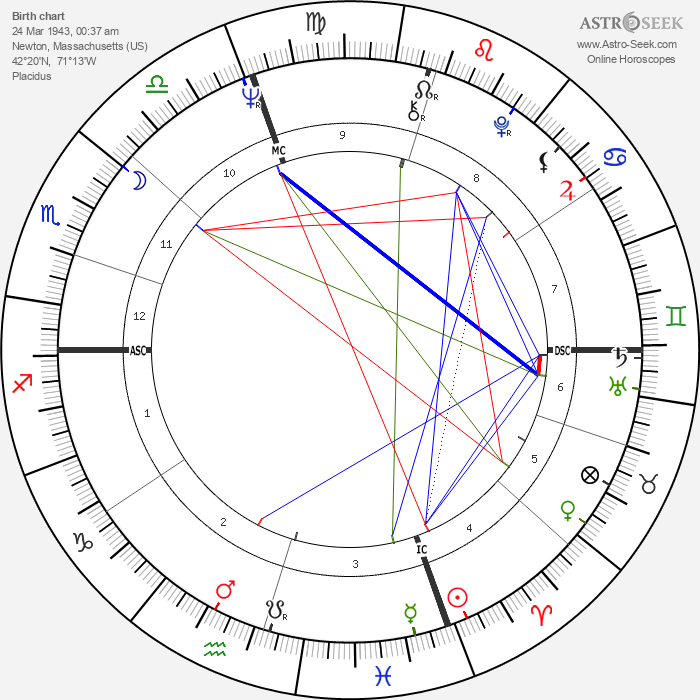 Milton Tatelman - Astrology Natal Birth Chart