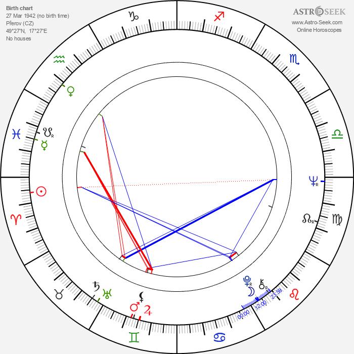 Miluše Dreiseitlová - Astrology Natal Birth Chart
