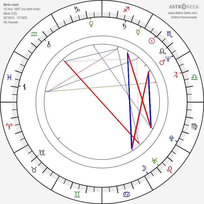 Miluše Šplechtová - Astrology Natal Birth Chart