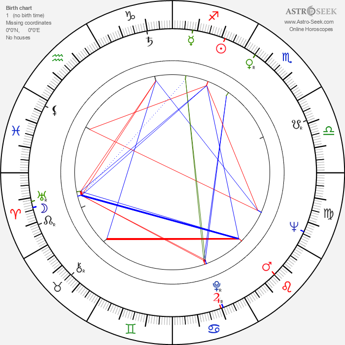 Milutin Butkovic - Astrology Natal Birth Chart