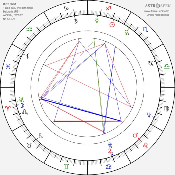 Milutin Butkovic - Astrology Natal Birth Chart
