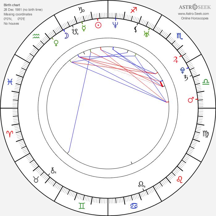 Milutin Milosevic - Astrology Natal Birth Chart