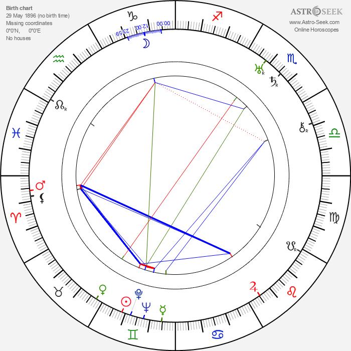Mimi Aylmer - Astrology Natal Birth Chart