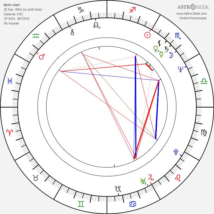 Mimí Lazo - Astrology Natal Birth Chart