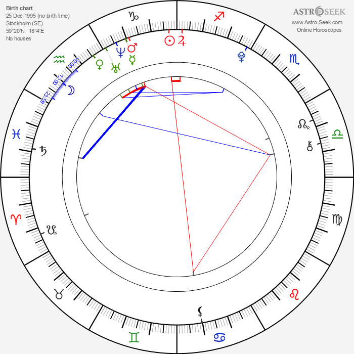 Mimmi Sandén - Astrology Natal Birth Chart