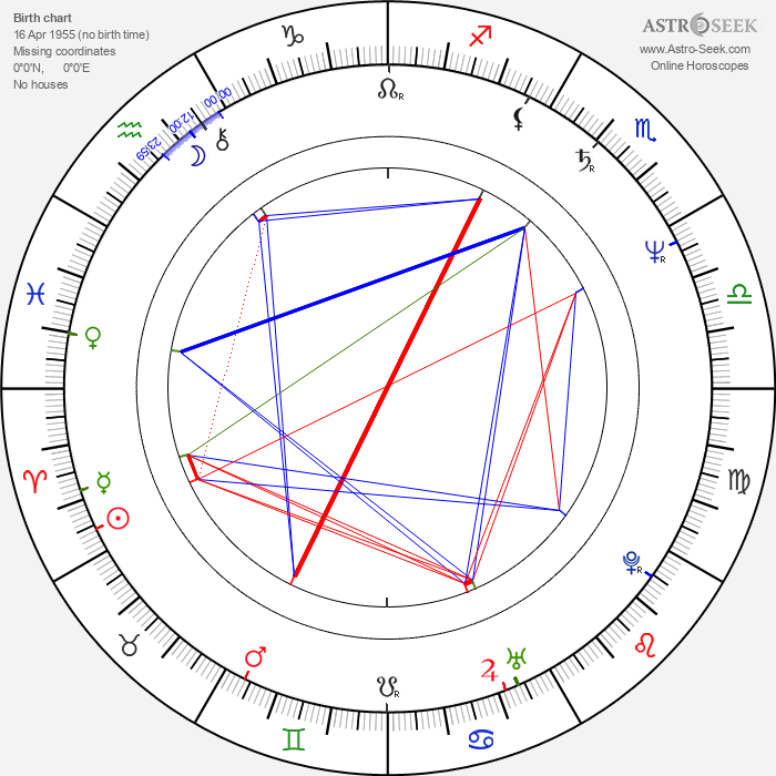 Mimmo Sepe - Astrology Natal Birth Chart