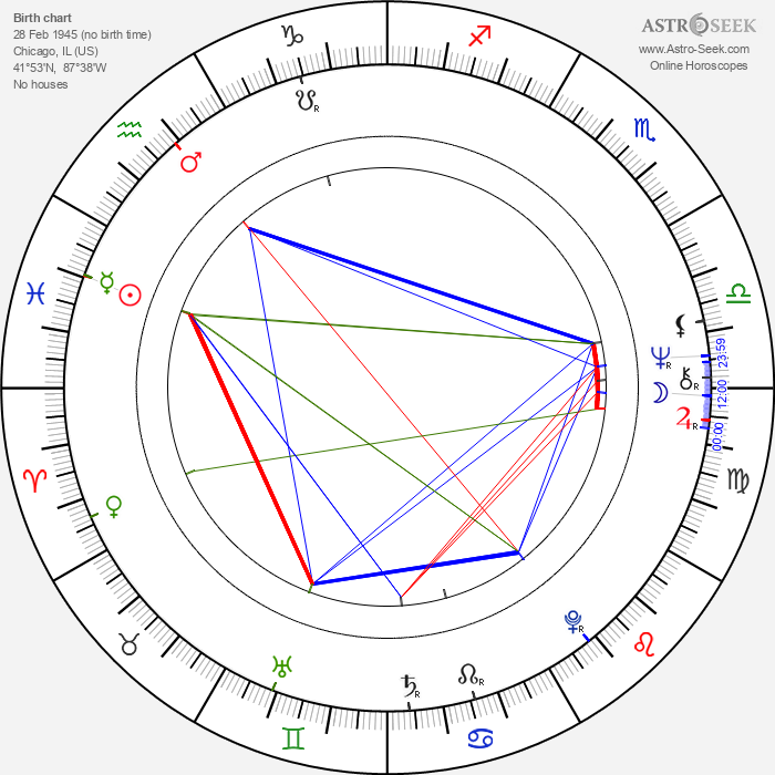 Mimsy Farmer - Astrology Natal Birth Chart