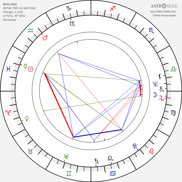 Mimsy Farmer - Astrology Natal Birth Chart
