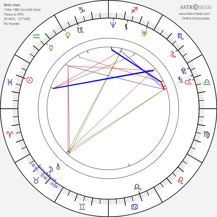 Min-hee Kim - Astrology Natal Birth Chart