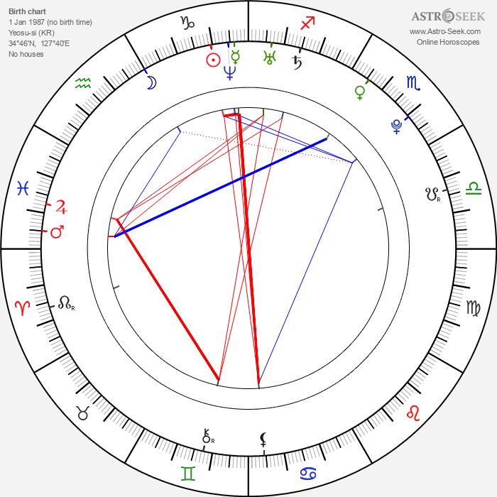 Min-jeong Song - Astrology Natal Birth Chart