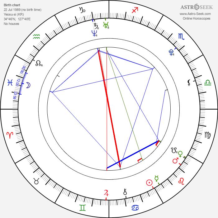 Min-ji Park - Astrology Natal Birth Chart