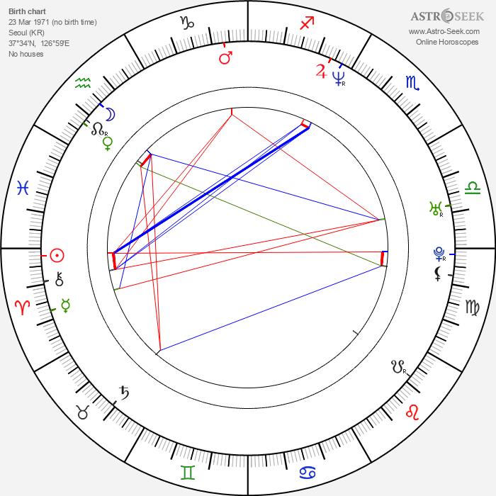 Min-jong Kim - Astrology Natal Birth Chart