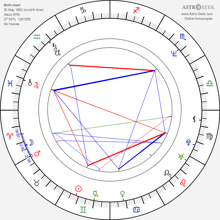 Min-sik Choi - Astrology Natal Birth Chart
