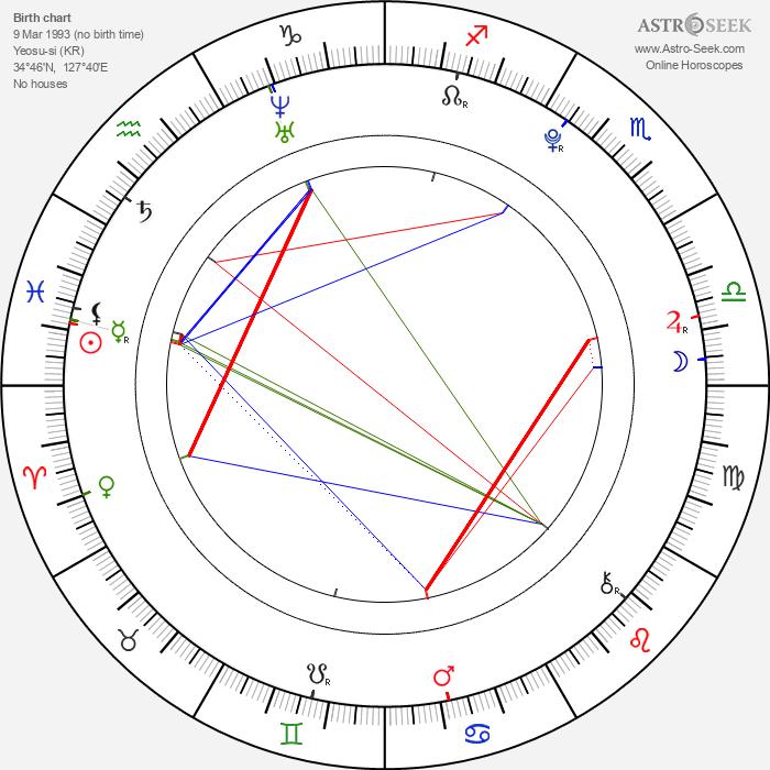 Min Yoon Gi - Astrology Natal Birth Chart
