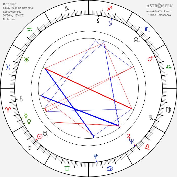 Mina Bern - Astrology Natal Birth Chart