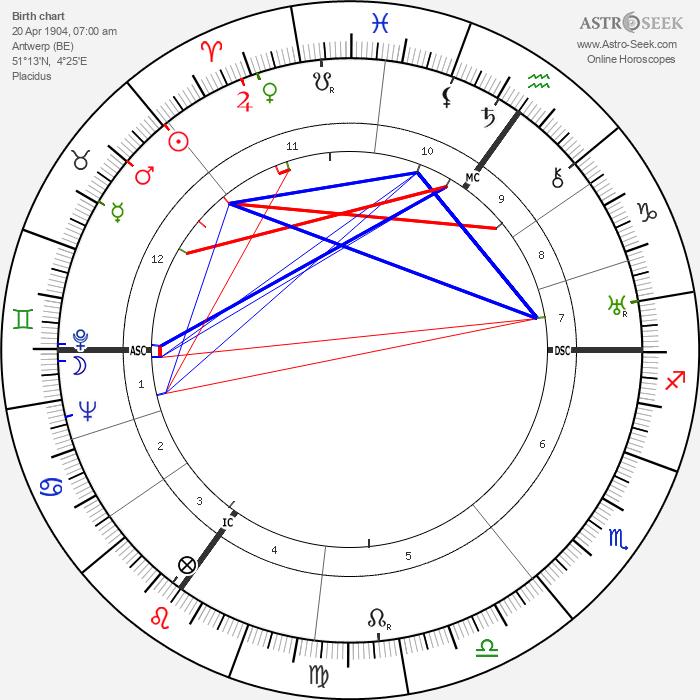 Mina Bolotine - Astrology Natal Birth Chart