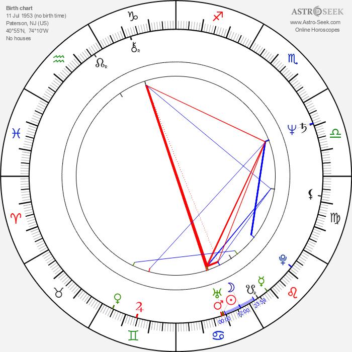Mindy Sterling - Astrology Natal Birth Chart