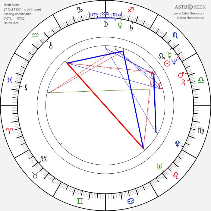 Ming-liang Tsai - Astrology Natal Birth Chart