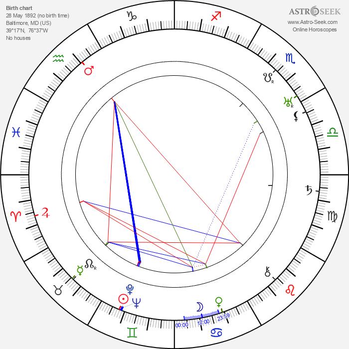 Minna Gombell - Astrology Natal Birth Chart