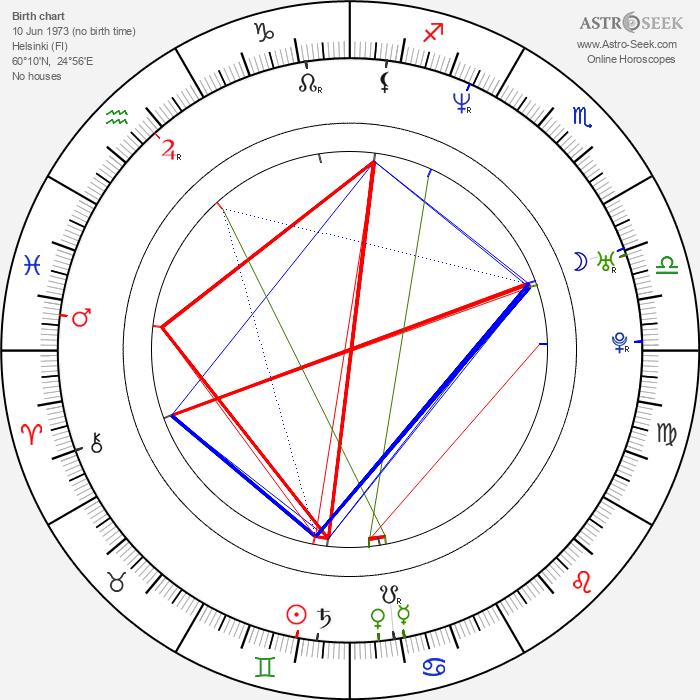 Minna Haapkylä - Astrology Natal Birth Chart