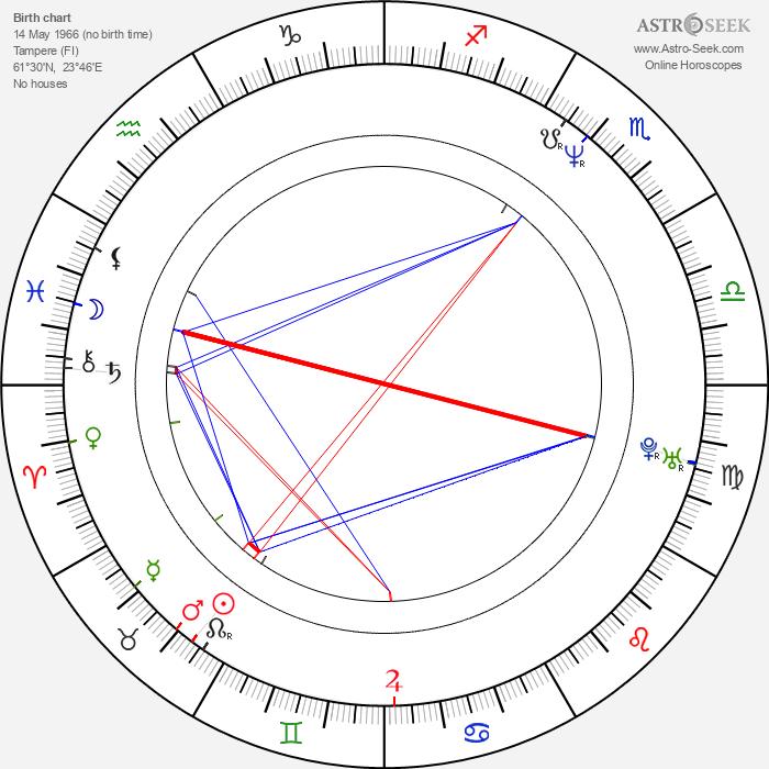 Minna Sirnö - Astrology Natal Birth Chart