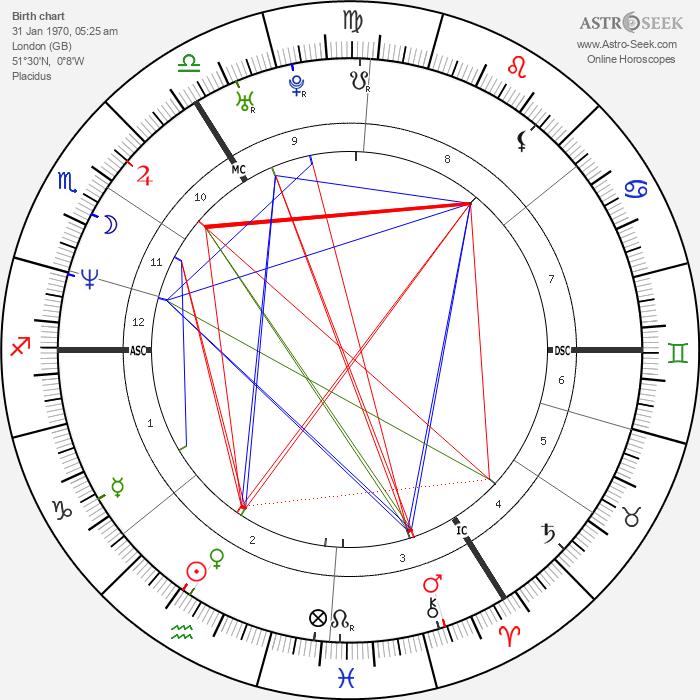 Minnie Driver - Astrology Natal Birth Chart